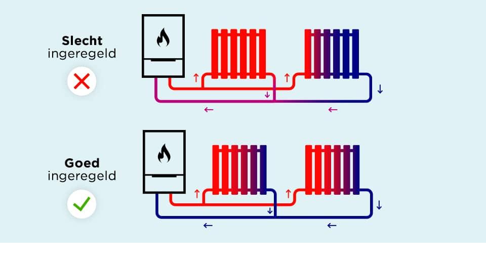 Zo werkt waterzijdig inregelen - Remeha - cv-ketels