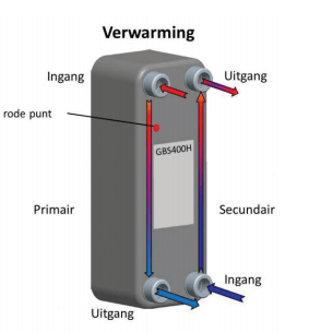 Werking Aqua LPH - Remeha